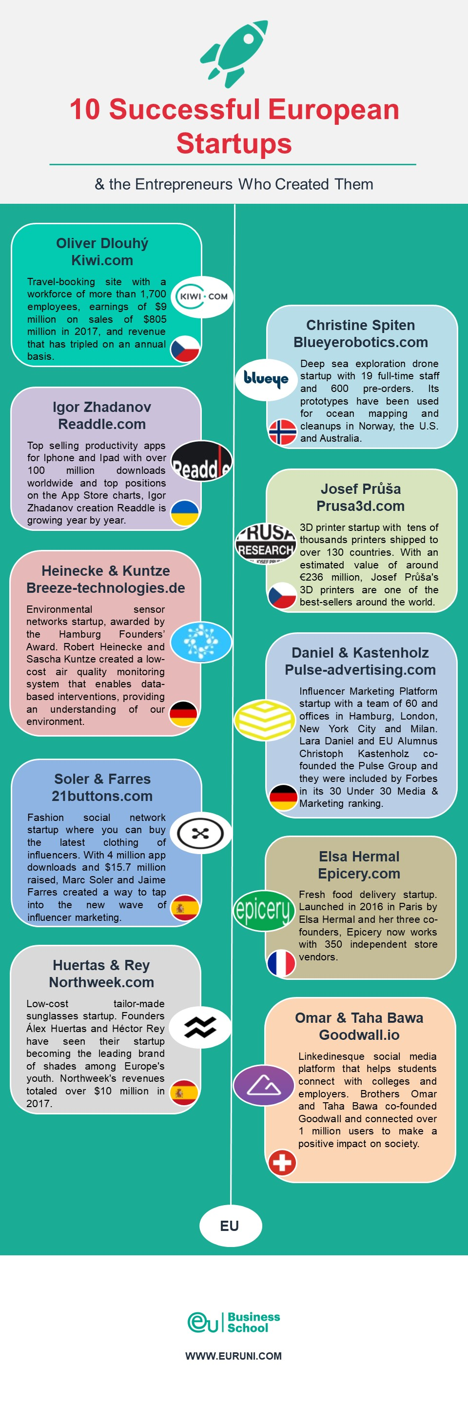 10 Successful European Startups Infographic