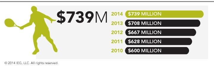 Tennis sponsorship spending (2010-2014)