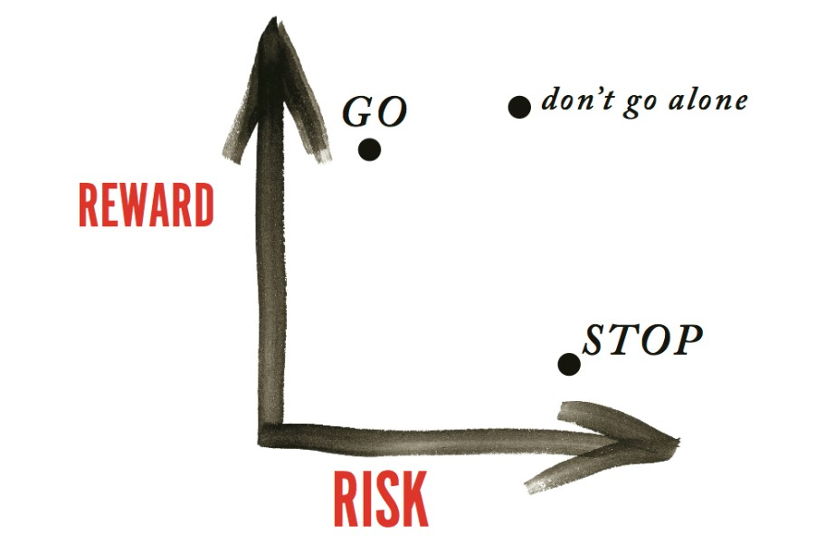 The equilibrium between risks and rewards.