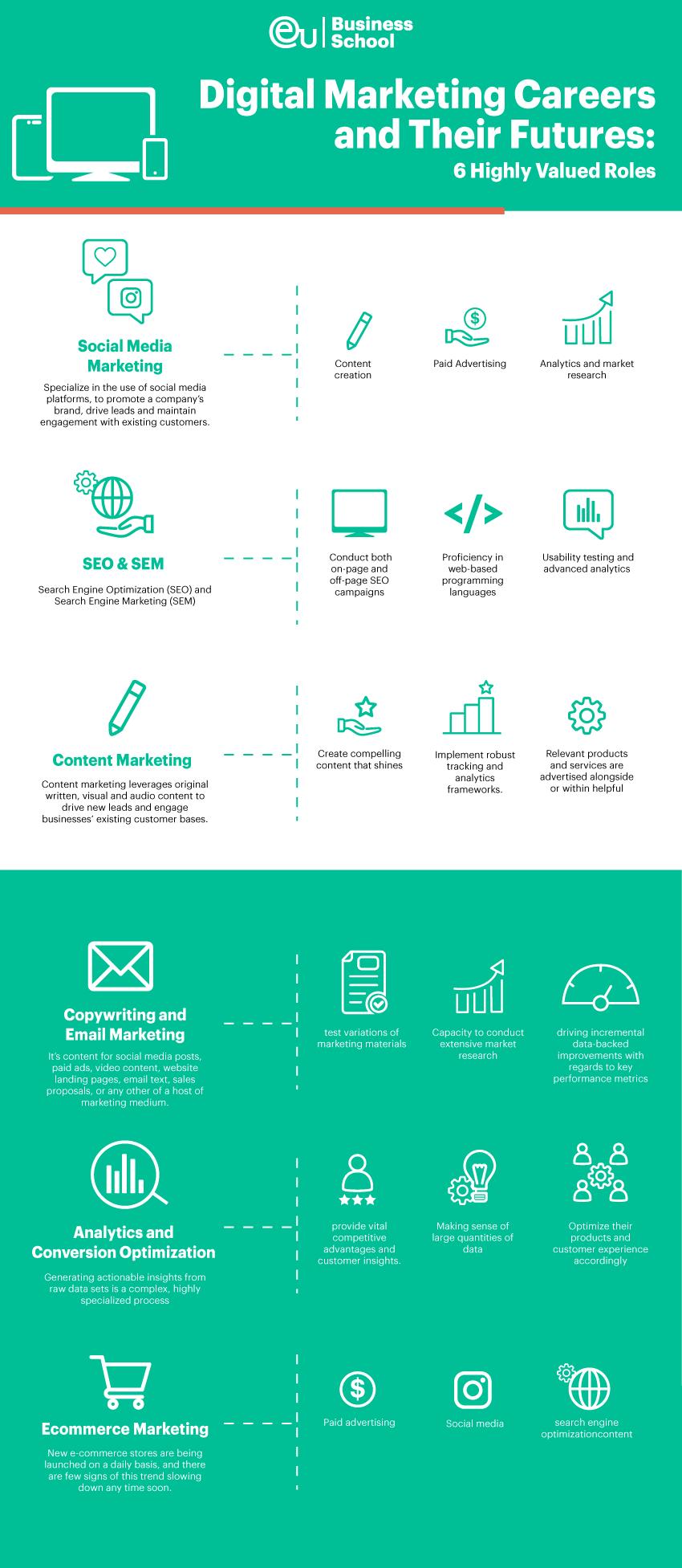 EU-business-school-Digital-Marketing-careers