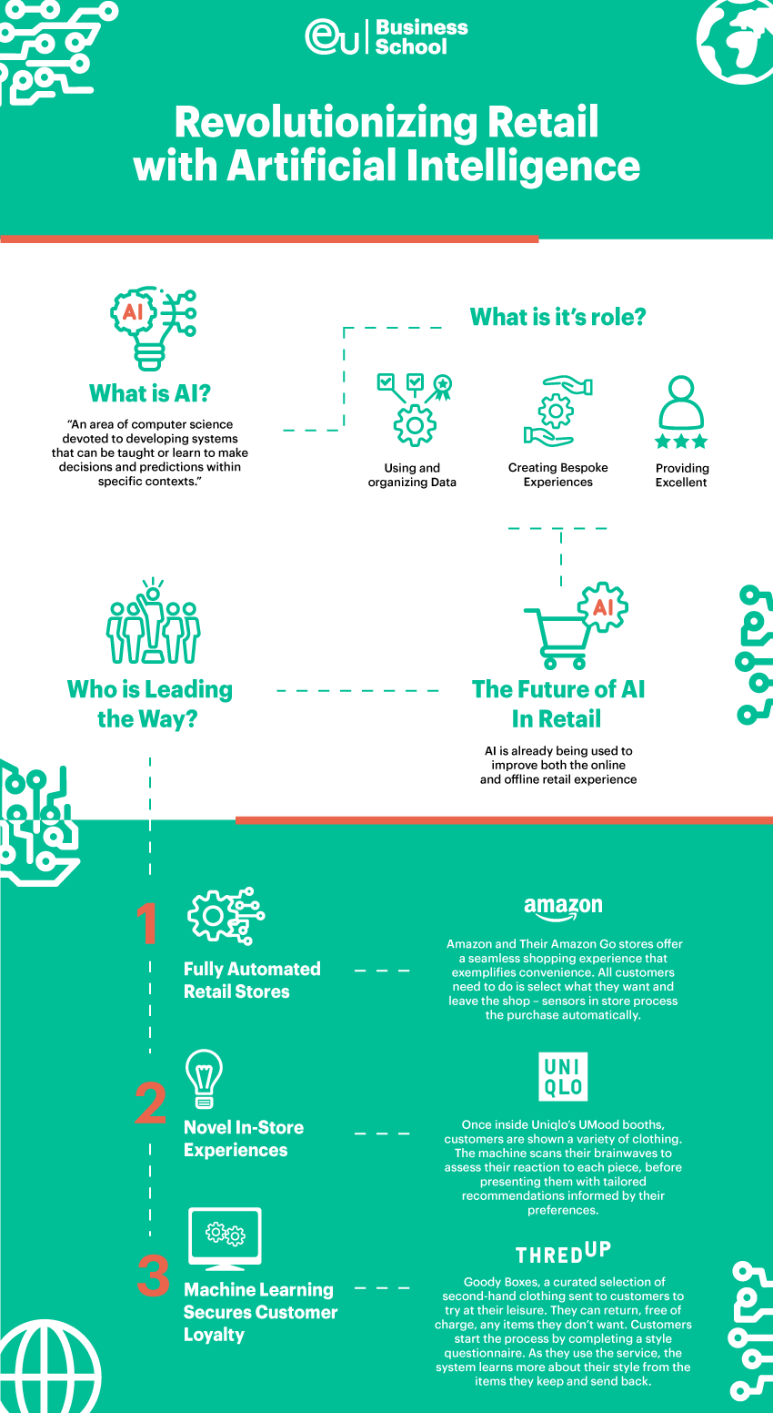 artificial intelligence retail